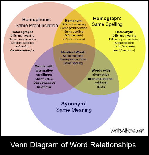 Word Venn besides Homographs besides Flashcards Pronouns A besides Orig as well Getty Hoarse Horse Af D A F B B D B Cf. on heteronyms worksheets english