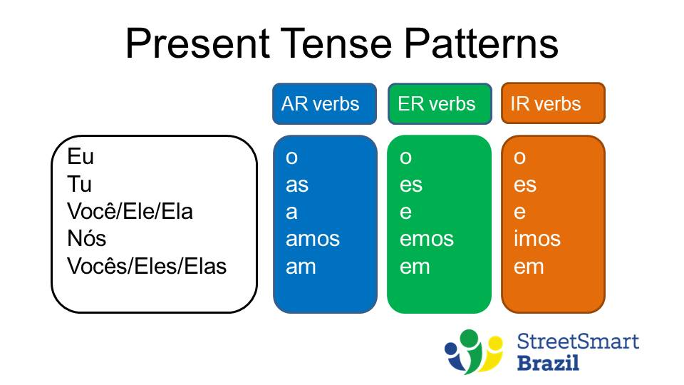 Verb Conjugation - Present Tense - Portuguese lesson - present tense patterns